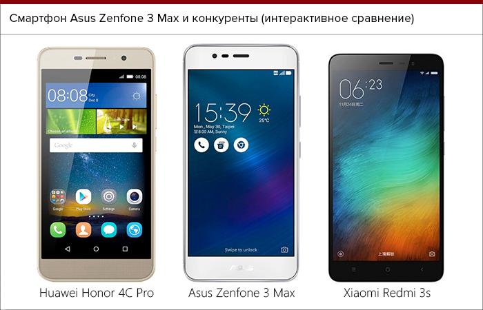 Photo of Смартфон Asus Zenfone 3 Max ZC520TL: Обзор
