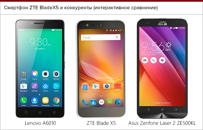 Photo of Смартфон ZTE Blade X5: Обзор