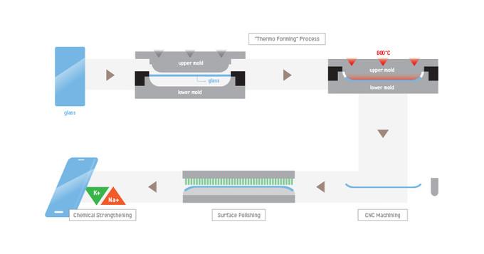 Photo of Корпус Apple iPhone 8 могут сделать из термоформованного стекла