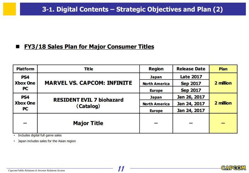 Photo of Capcom выпустит крупный тайтл до марта 2018 года