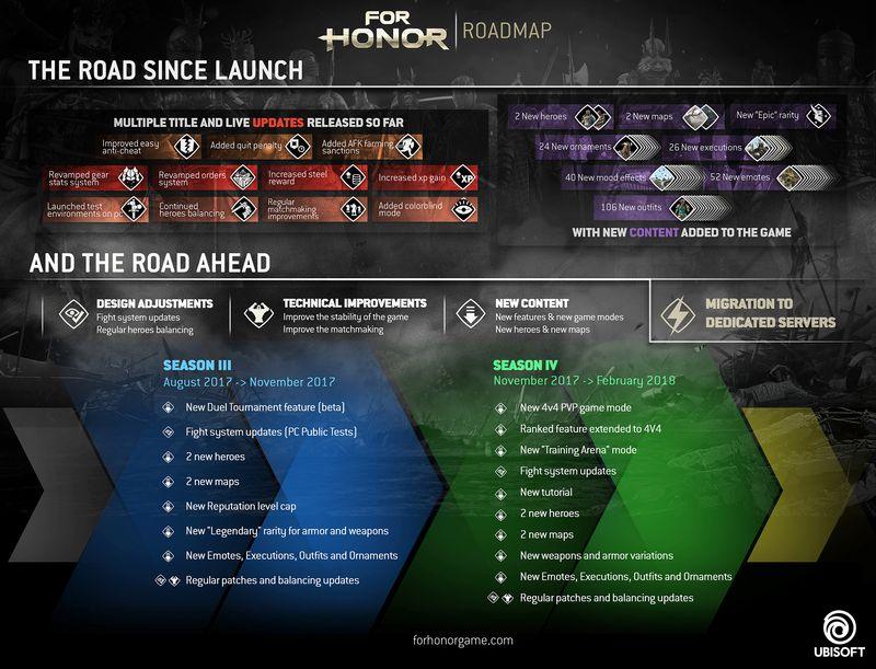 For Honor перейдет на выделенные сервера