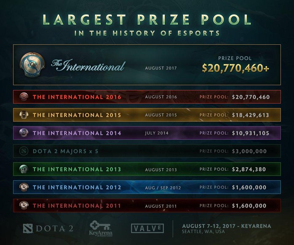 Призовой пул The International 2017 превзошел прошлогодние $20.7 миллионов