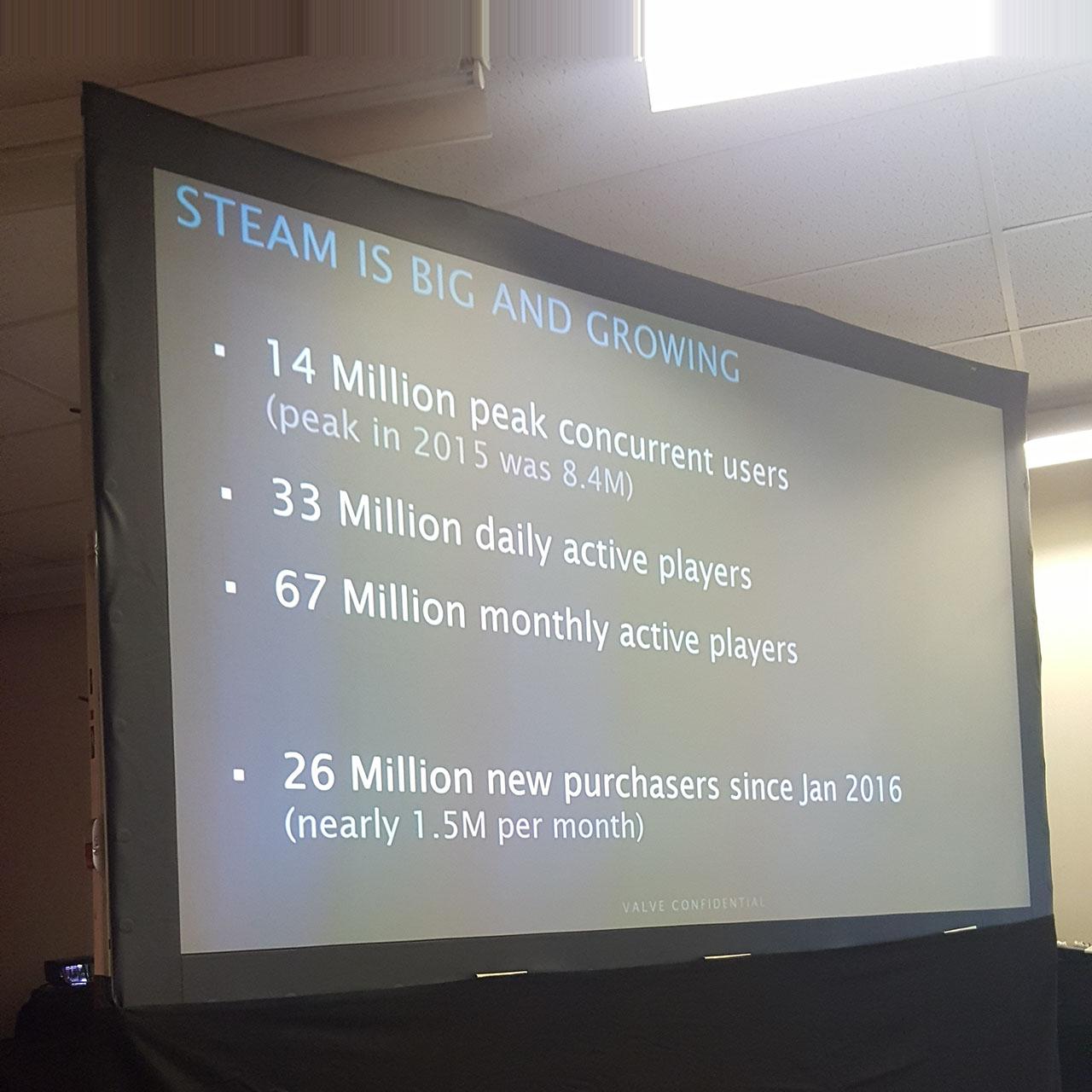 Steam достиг 33 миллионов ежедневных пользователей и 67 миллионов ежемесячных