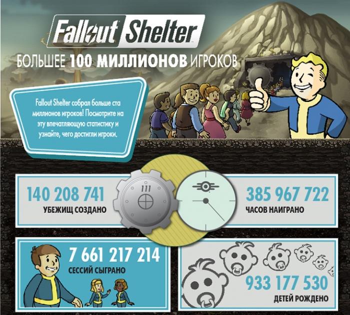 Photo of Fallout Shelter скачана более100 миллионов раз, и вот как Bethesda это отмечает
