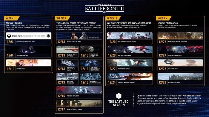 Подробнее о первом месяце жизни Star Wars Battlefront II— ждите «Последних джедаев» в середине декабря