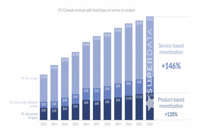 С 2012 года доход с бесплатных игр вырос в два раза