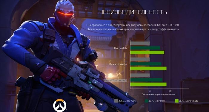 Photo of Видеокарта GeForce GTX 1050 Ti может стать вашей менее чем за 10 000 рублей
