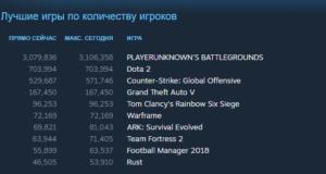 PUBG достигла 3 миллионов одновременных игроков
