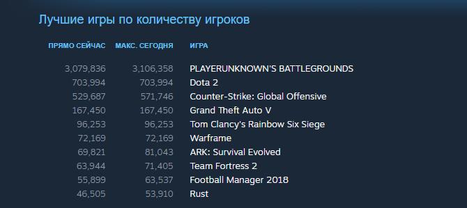 Photo of PUBG достигла 3 миллионов одновременных игроков