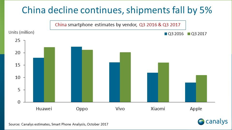 Photo of Рейтинг производителей смартфонов в Китае (Q3 2017)