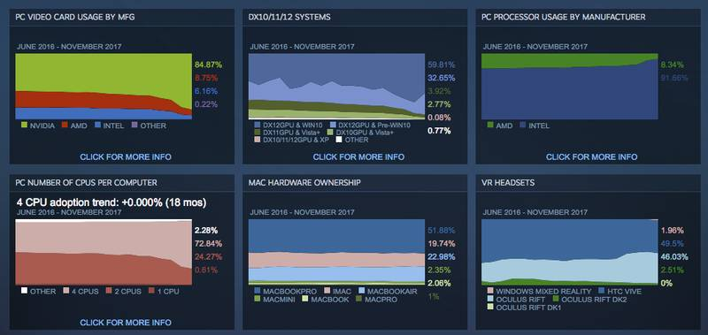 Photo of Новый отчет по железу Steam — AMD все слабее