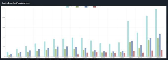 Photo of По данным пользователя Reddit в Destiny 2 осталось 20-30% активных игроков