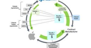 Суд отклонил требования Qualcomm в патентной схватке с Apple
