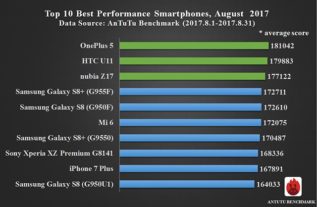 Photo of ТОП-10 самых мощных смартфонов по версии AnTuTu (август 2017 года)