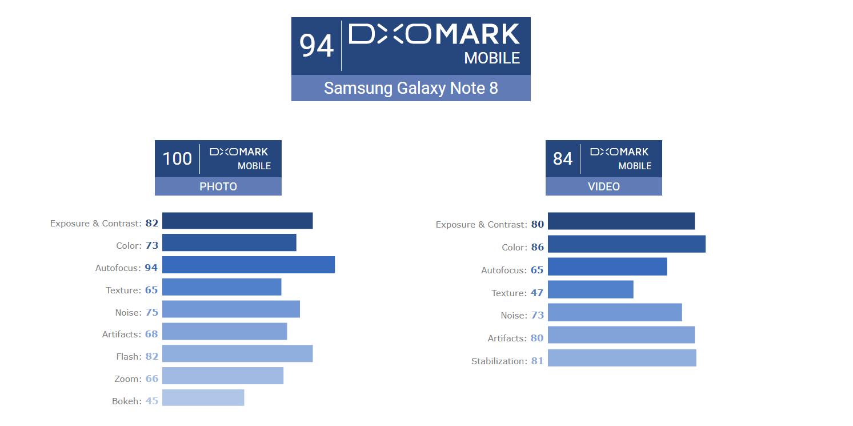 Камера Galaxy Note 8 делит звание лучшей с iPhone 8 Plus по версии DxOMark