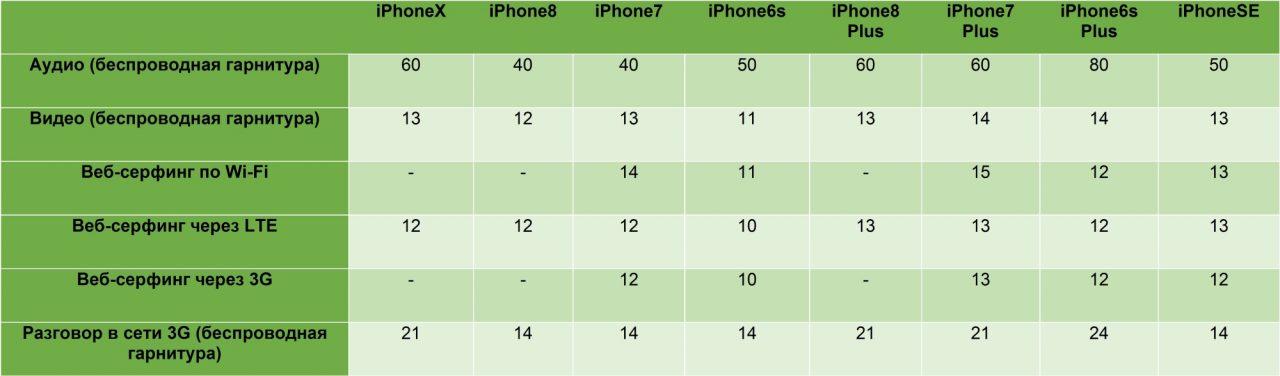 Photo of Сравнение автономности Apple iPhone X, iPhone 8 и iPhone 8 Plus с iPhone 6s, 6s Plus и 7 Plus