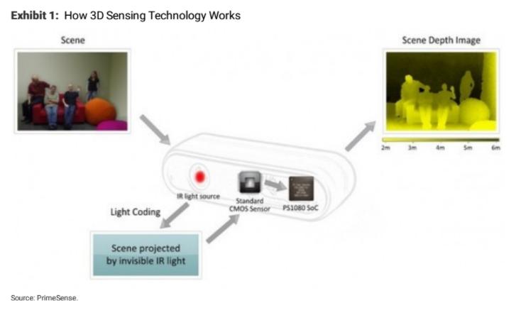 iPhone X оснастят 3D технологией: акции поставщика Face ID выросли в два раза