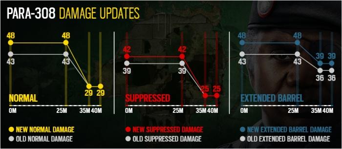 Подробности межсезонного обновления Rainbow Six Siege— нерфы для Ela, облегчённое оглушение и другое