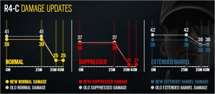 Photo of Подробности межсезонного обновления Rainbow Six Siege— нерфы для Ela, облегчённое оглушение и другое