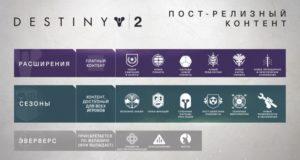 В последующих обновлениях Bungie уменьшит влияние микротранзакций на Destiny 2