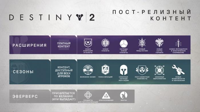 Photo of В последующих обновлениях Bungie уменьшит влияние микротранзакций на Destiny 2