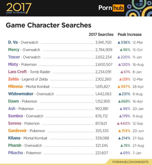 D.Va, Мерси и Трейсер — самые популярные игровые персонажи на Pornhub