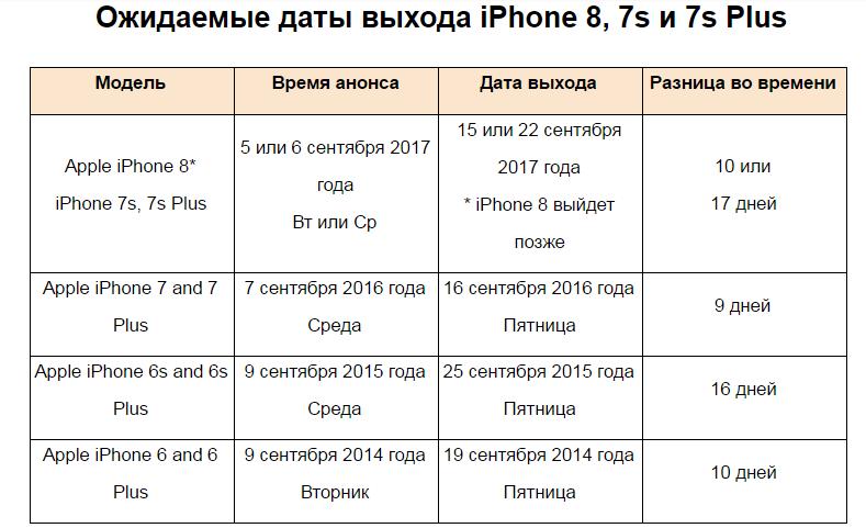 iPhone X: стали известны цены и предполагаемая дата анонса