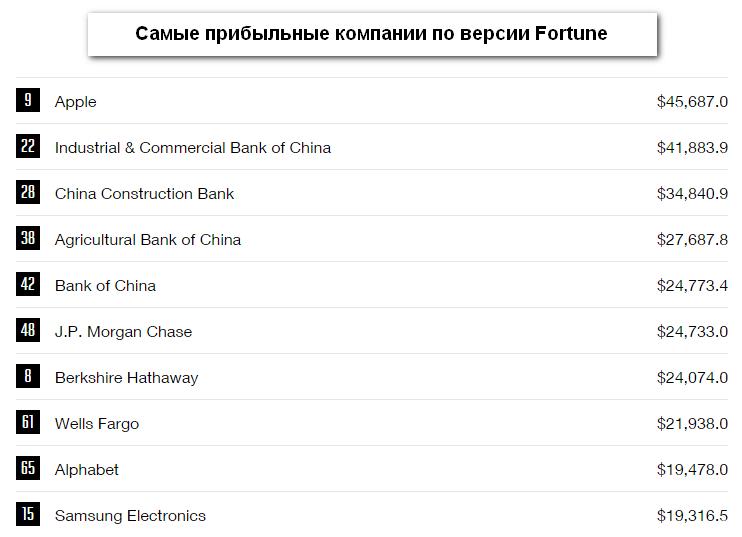 Photo of Apple – самая прибыльная компания по версии Fortune за 2016 год