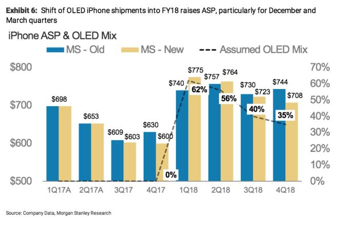 Photo of Morgan Stanley: поставки iPhone X задержаться из-за масштабного обновления