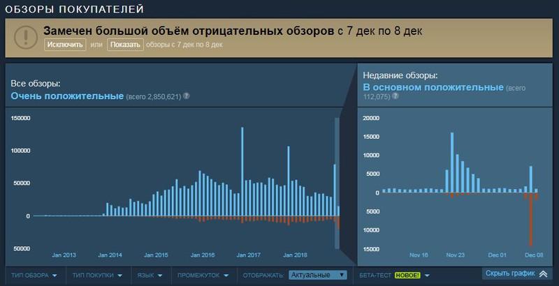 Photo of Игроки Counter-Strike: Global Offensive недовольны переходом на условно-бесплатную модель