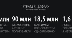 Valve собрала все улучшения и достижения Steam в итогах 2018 года
