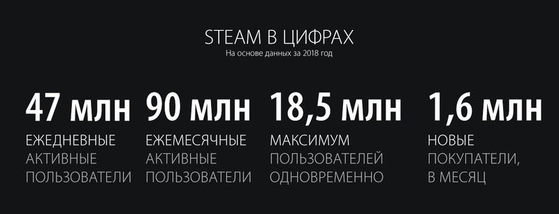 Photo of Valve собрала все улучшения и достижения Steam в итогах 2018 года