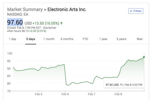 Акции EA восстановились и подорожали благодаря Apex Legends0