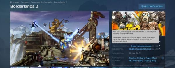 Borderlands оказалась первой серией в Steam, у которой сработала защита от бомбардировки дизлайками0