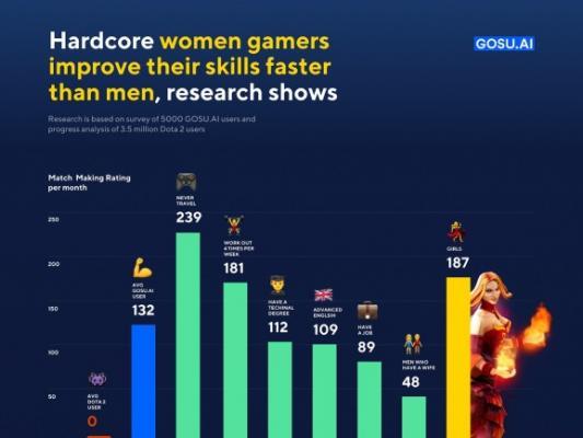 Photo of Исследование: девушки-геймеры быстрее совершенствуют свои навыки в Dota 2, чем мужчины