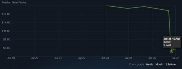 Рынок шапок Team Fortress 2 рухнул — редкие предметы отдают за копейки0