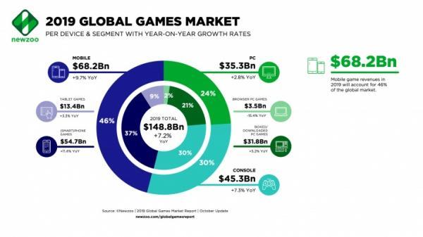 Photo of Продажи игр за этот год не превысят 150 миллиардов долларов, но обгонят показатель рекордного 2018-го