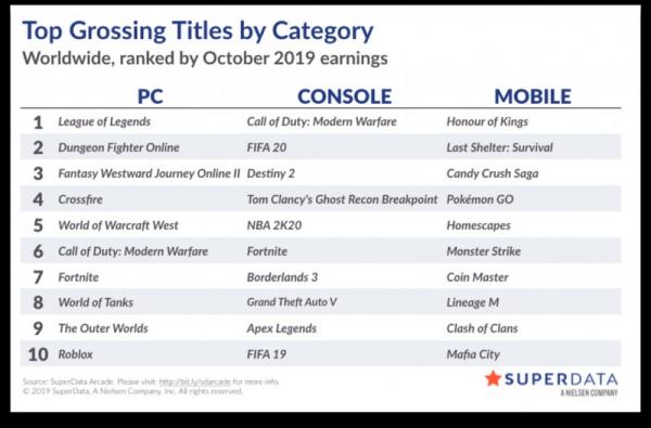 Photo of Superdata: цифровые продажи Call of Duty: Modern Warfare в октябре составили 4.75 миллиона копий