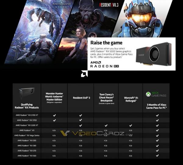Photo of Слух: Покупатели Radeon RX 5500 XT и 5700 получат Resident Evil 3 бесплатно