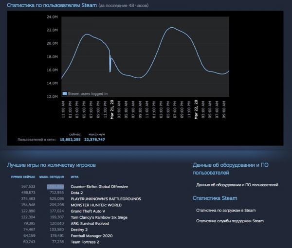 Photo of Новый рекорд Steam — более 22 миллионов геймеров в сервисе и почти 1.1 миллиона в CS:GO